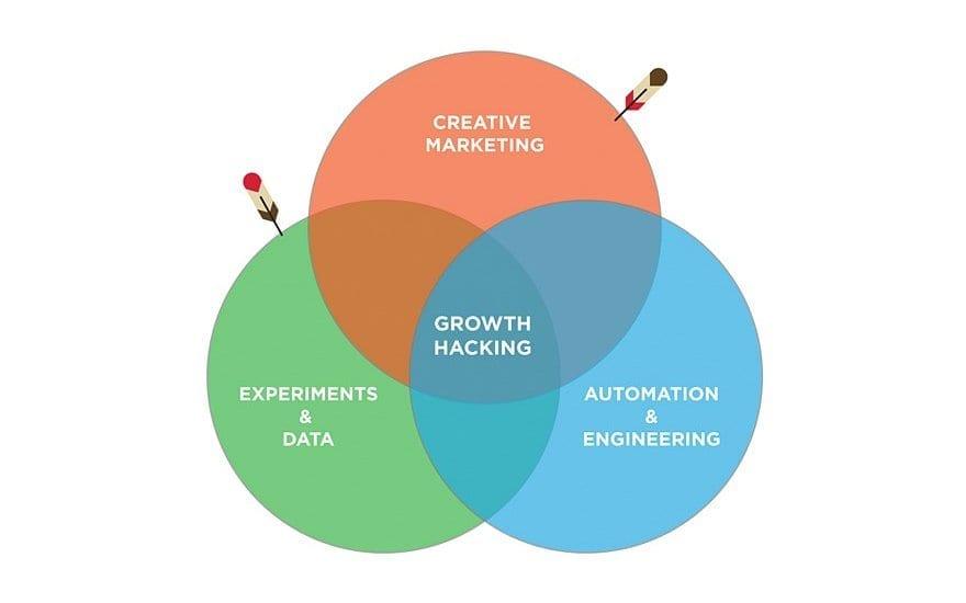 Entenda-como-aplicar-Growth-Hacking-no-marketing